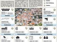 Haushalt: Die Mehrheit trägt den Etat mit