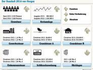 Finanzen: Haushalt erreicht Rekordmarke