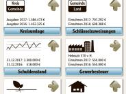 Marktgemeinderat I: Biberbach braucht einen Drei-Millionen-Kredit