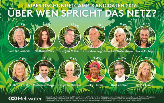 Teilnehmer Jungle Camp 2021
