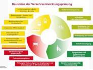 Entwicklungsplan: Was stinkt den Bürgern am Verkehr?
